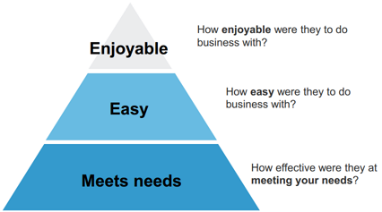 Customer Experience Doesn't Have To Be HARD   Total Customer Experience